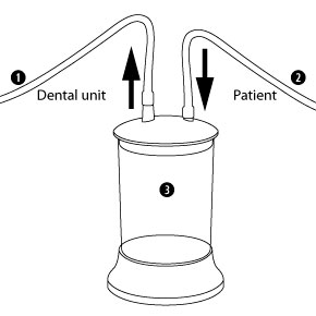 Functionality of the suction